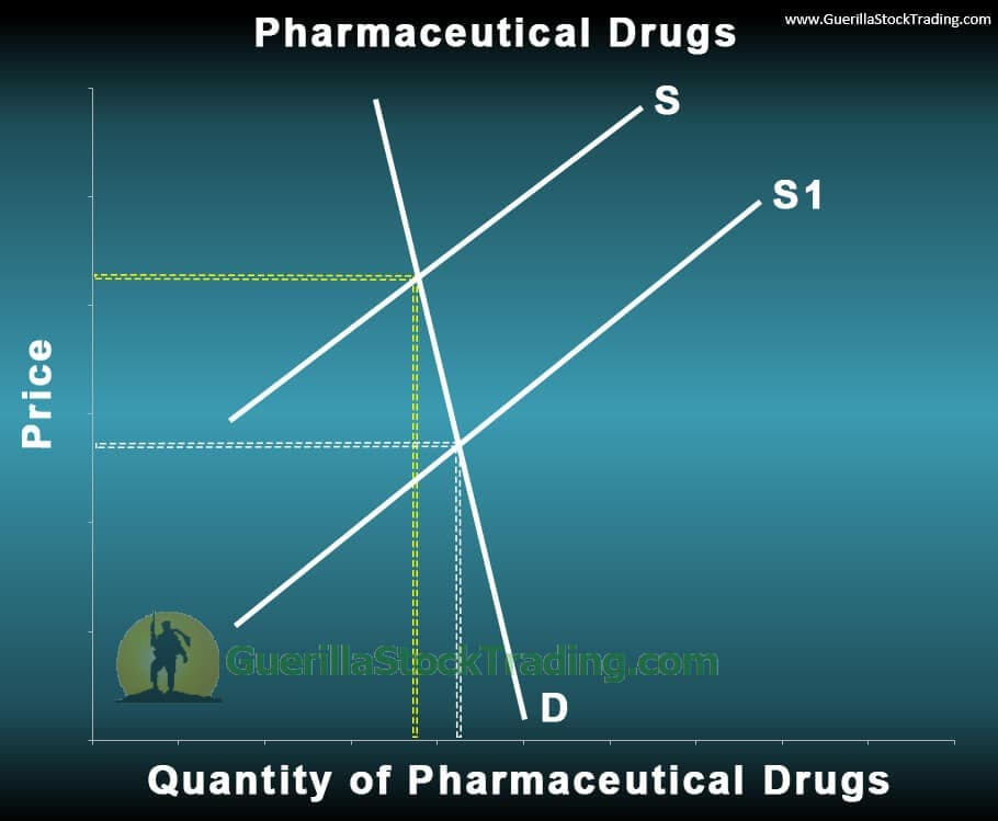 Pharmaceutical Drug Pricing