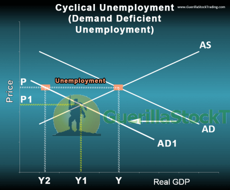 supply-demand-graph-cyclical-unemployment