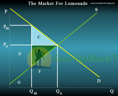 supply-demand-graph-monopoly-3
