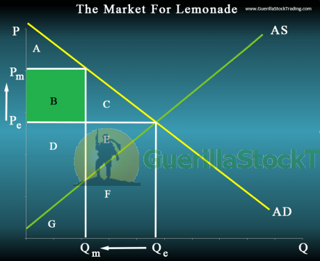supply-demand-graph-monopoly