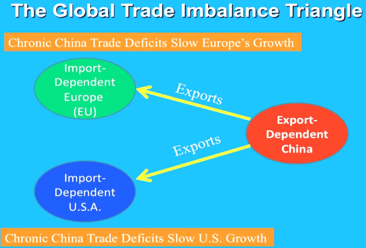trade deficits The us trade deficit with china topped $375 billion last year it sounds like a  scary number us consumption of durable goods was about $15.