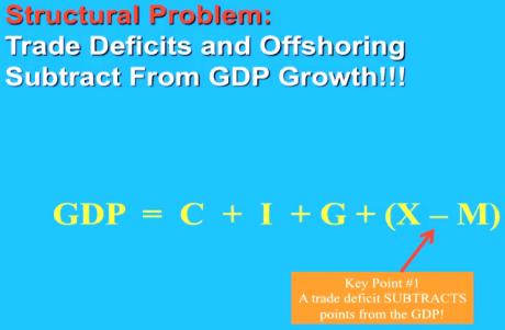 trade-deficits