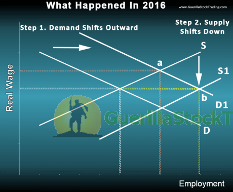 unemployment-supply-and-demand-graph-2016