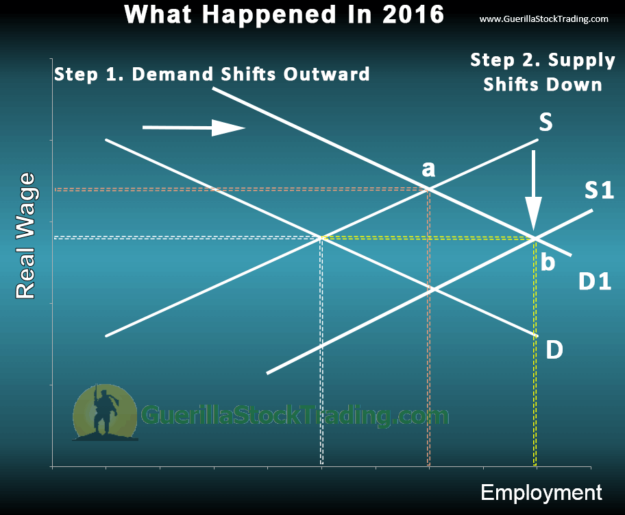 What Further Evidence the Fed Needs To Hike In December 2016