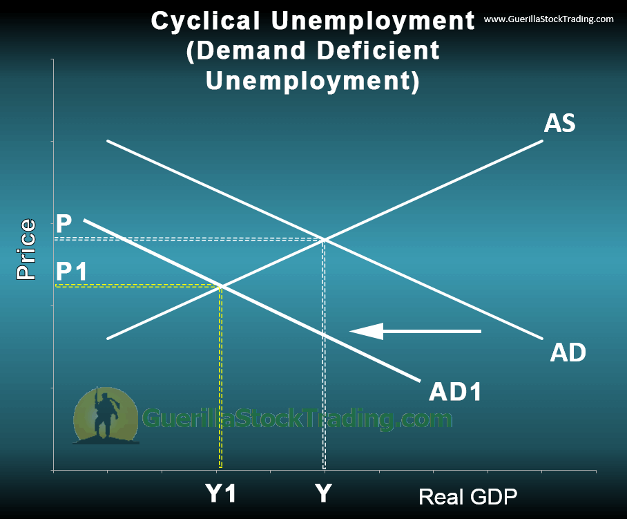 Frictional Unemployment and The Employment Situation Report
