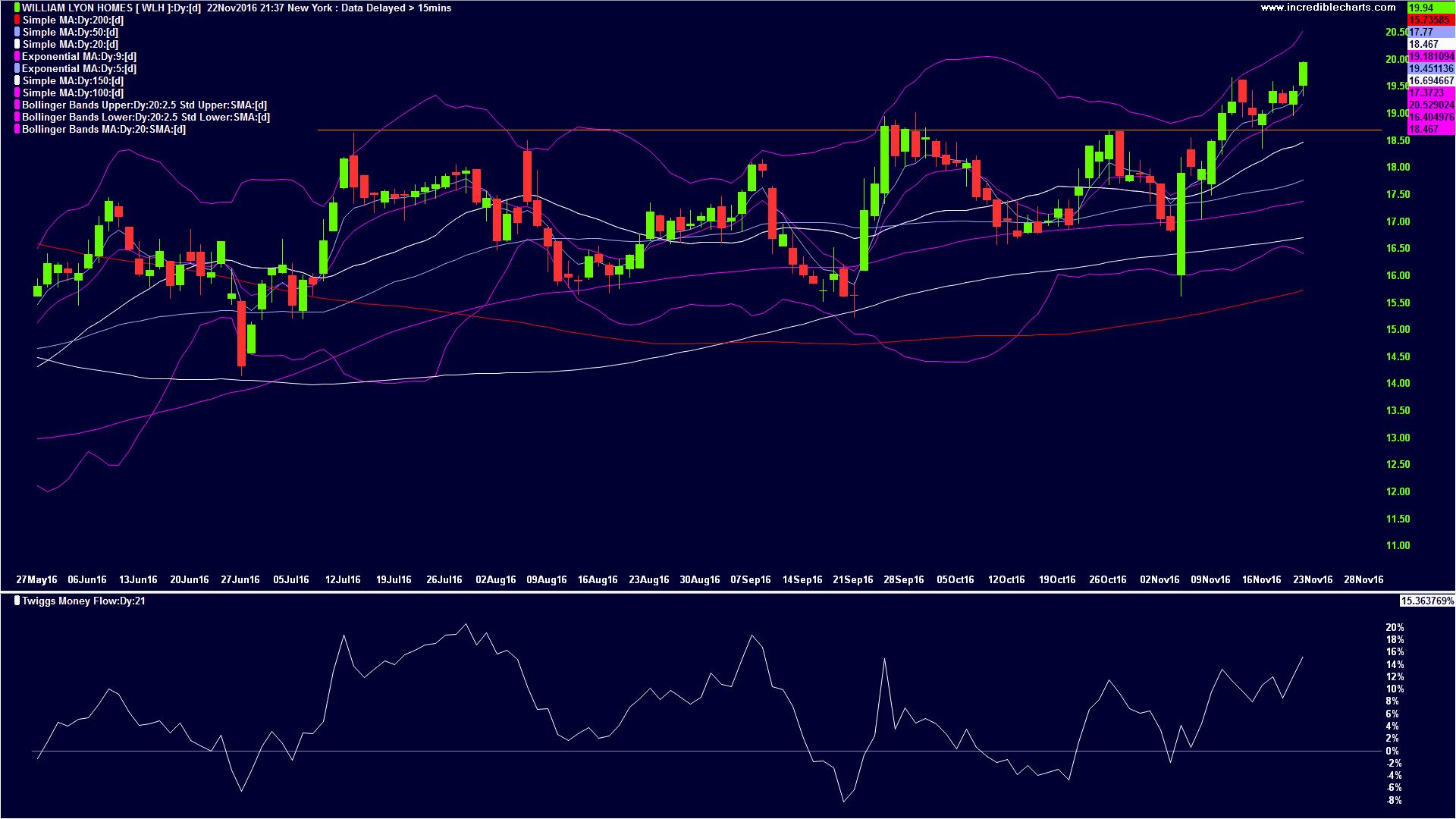 Stocks With Bullish Money Flow 11-22-16
