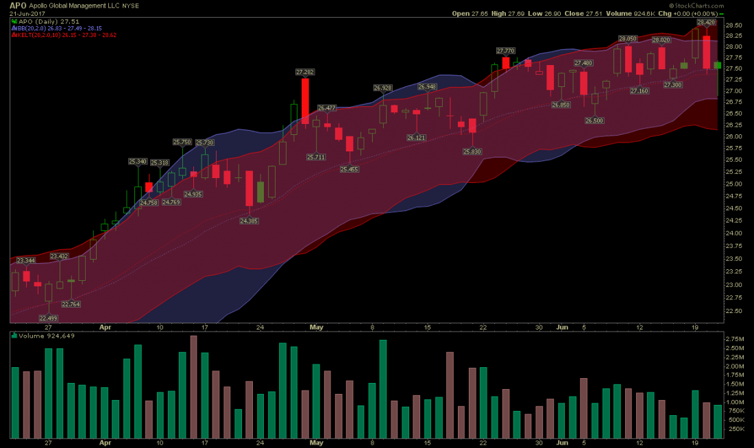 stocks-to-watch apo chart momentum squeeze2 1100x654 - Apollo Global Management Hammer and Momentum Squeeze Setup