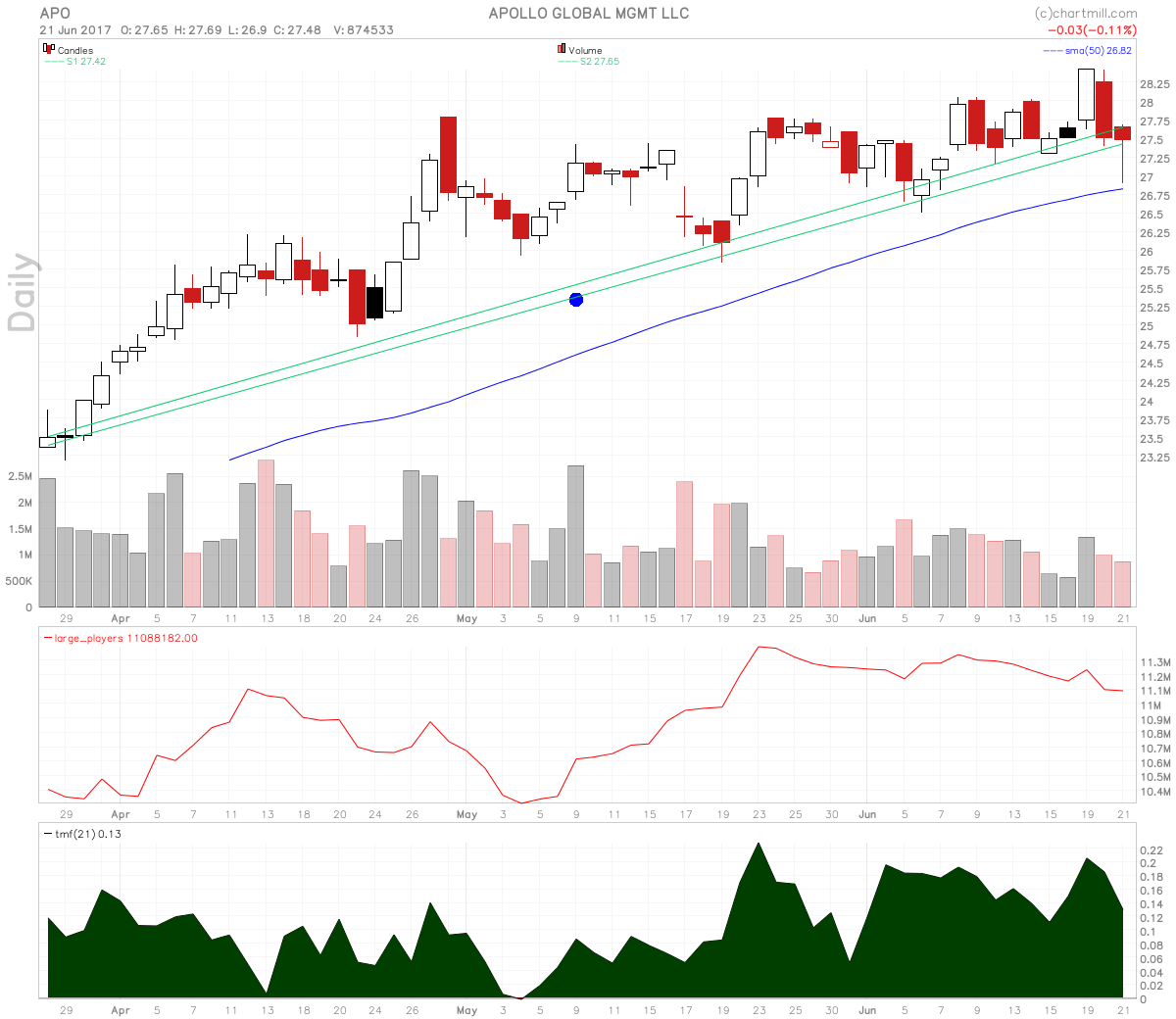 Apollo Global Management Hammer and Momentum Squeeze Setup
