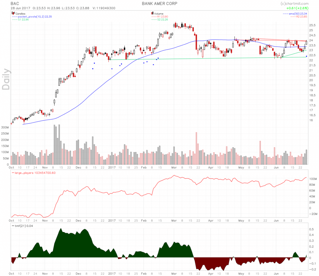 stocks-to-watch bac stock chart 1100x953 - Best Bank Stocks To Buy Now That Fed Has Given Green Light For Dividends