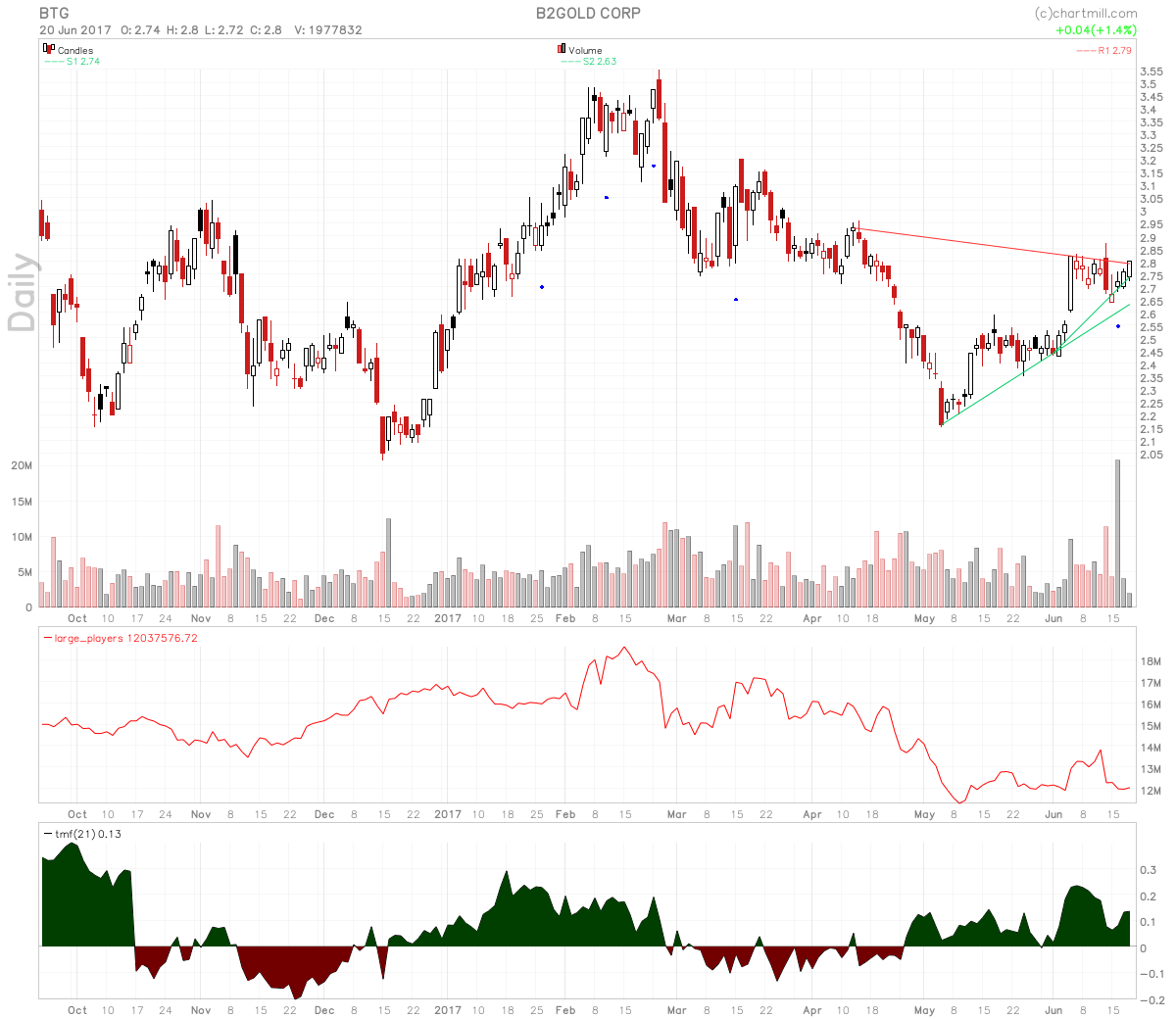 B2Gold Corp Testing Symmetrical Triangle Resistance