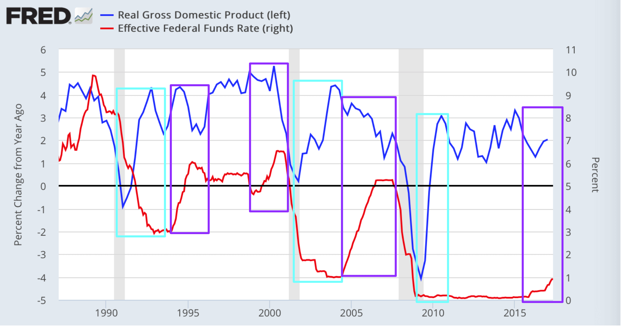 Fed Rate Hikes Are More About Slowing GDP Than Improving GDP