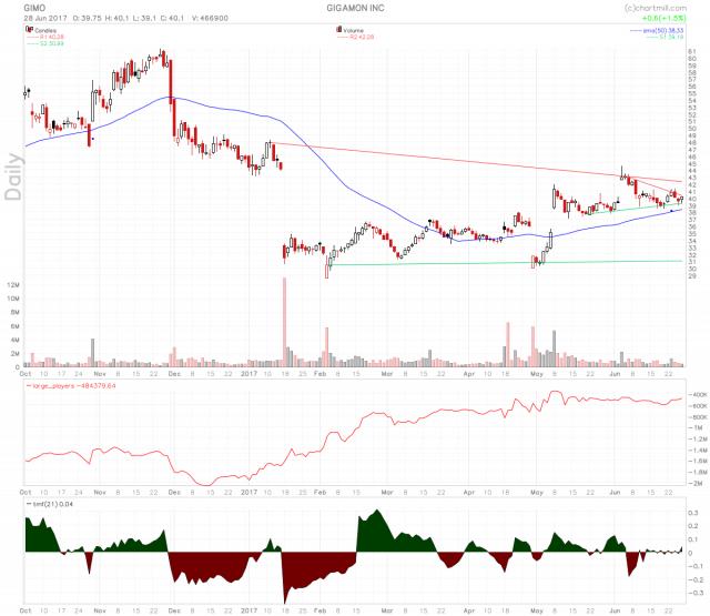 Gigamon Stock On Momentum Squeeze