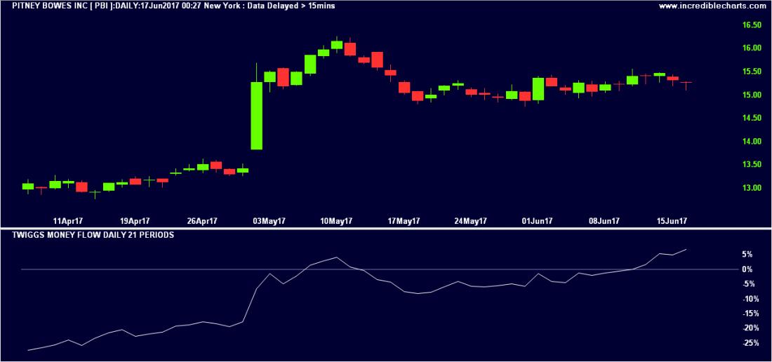 stocks-to-watch pbi 1100x516 - Pitney Bowes Stock Rising Money Flow Setup