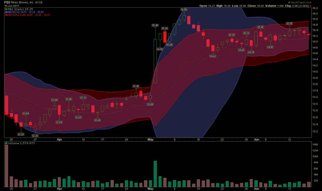 stocks-to-watch pbi stock chart 1100x654 - Pitney Bowes Stock Rising Money Flow Setup