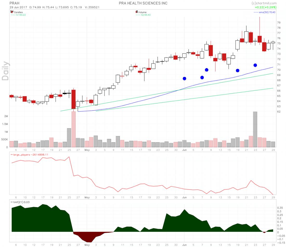 stocks-to-watch prah chart 1100x953 - PRA Health Sciences On Momentum Squeeze