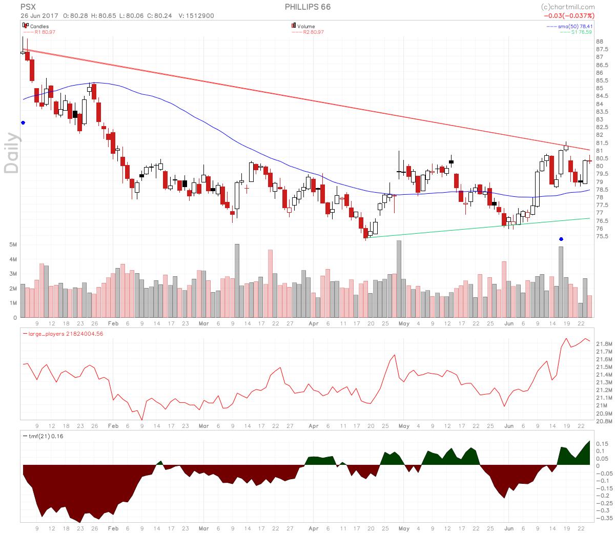 Phillips 66 Stock Price Has Good Relative Strength
