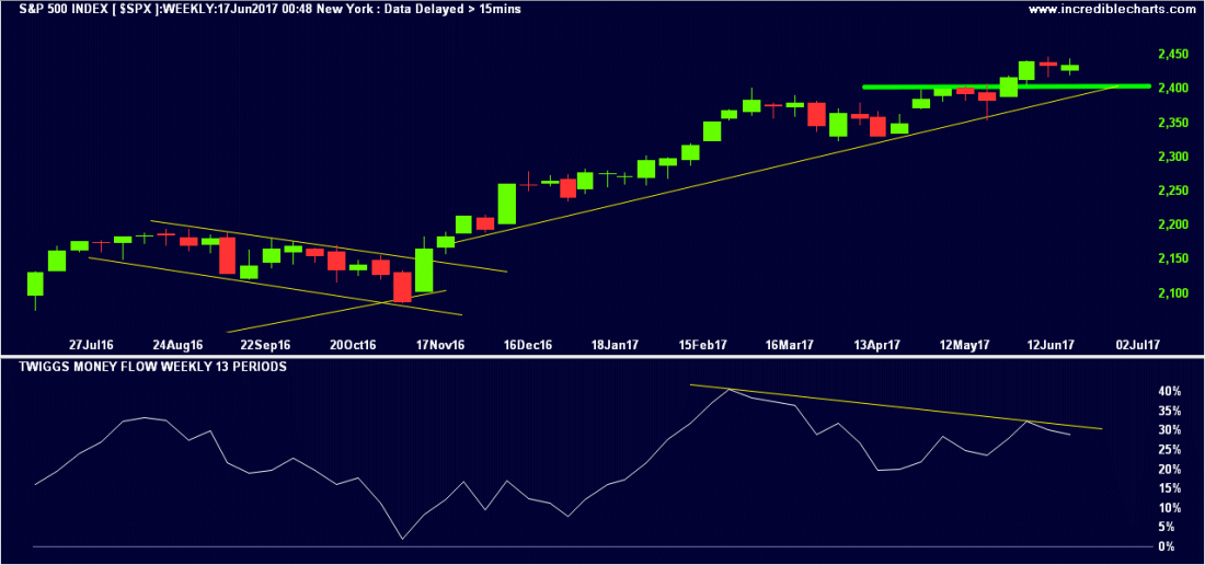 us-economy spx 1100x516 - S&P 500 Negative Divergence Warns of Selling Pressure