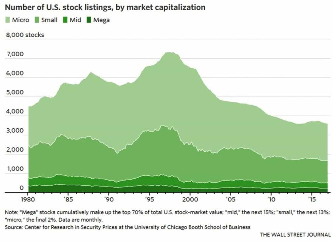 stock market today has fewer companies