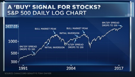 Why Tony Dwyer Is Wrong That Stocks Are a Terrific Buy