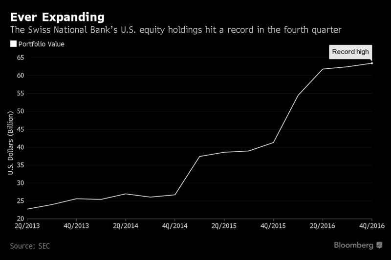 Swiss National Bank Balance Sheet Explodes with US Stocks