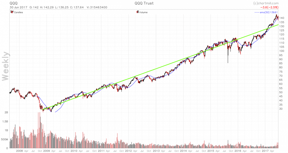 us-economy QQQ chart 1100x587 - More Evidence Tech Pullback Is Just Reversion To Mean