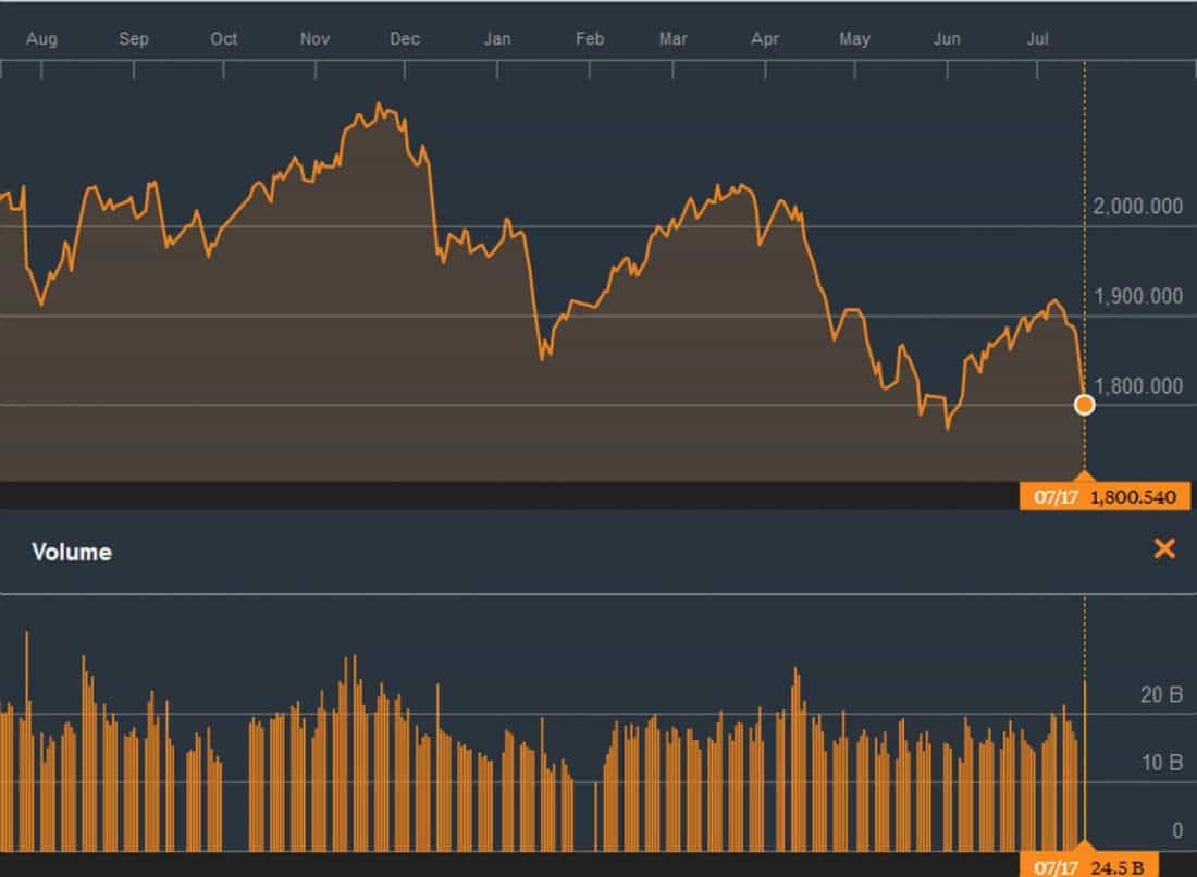 Shenzhen Stock Exchange Falls -4% on July 17, 2017.
