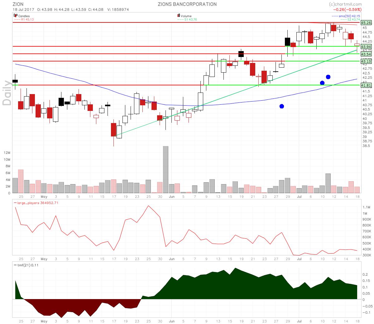 Zions Bancorporation Stock Swing Long Trade Setup