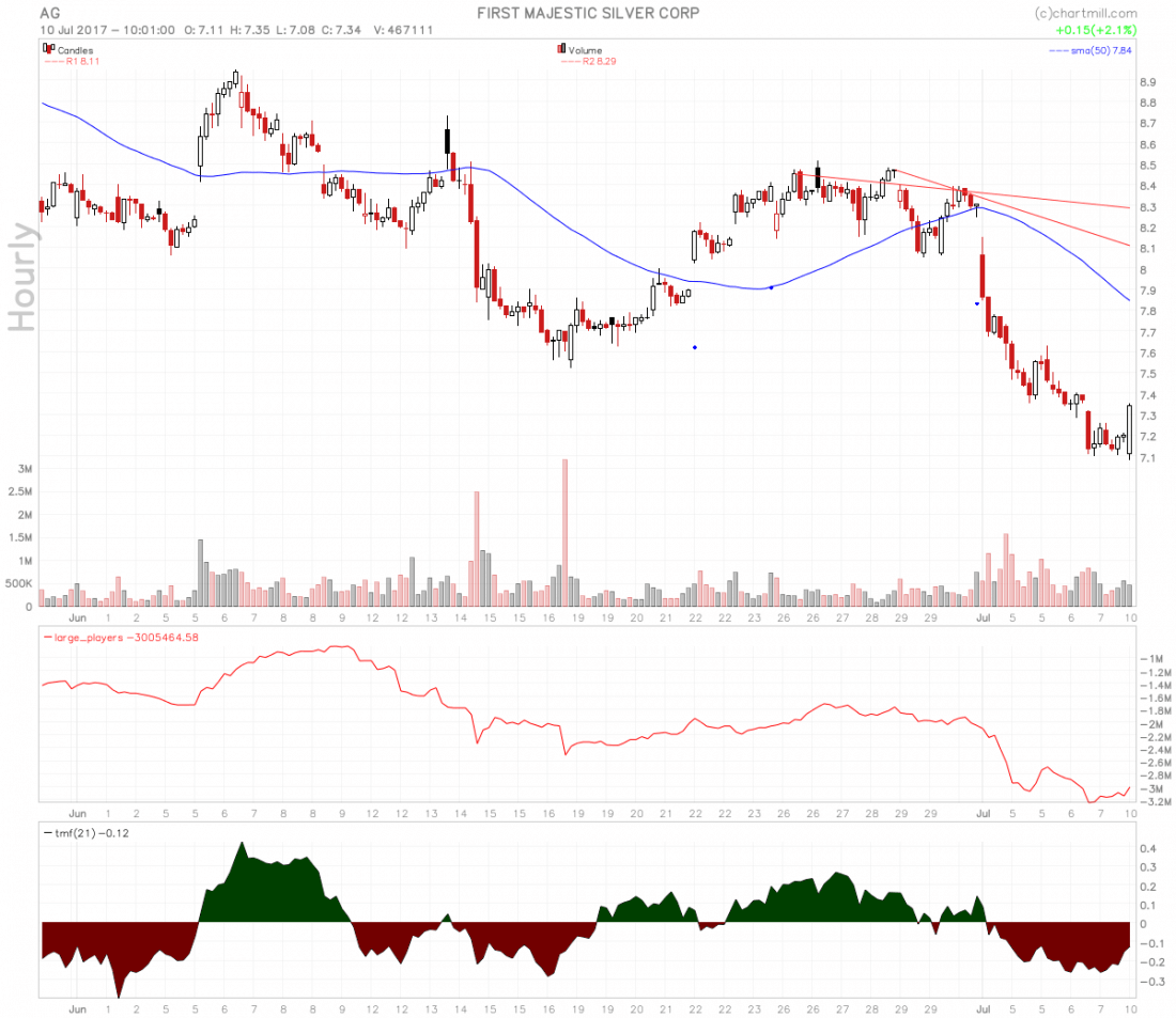 stocks-to-watch ag chart hourly 1100x953 - First Majestic Silver Corp Swing Long Setup
