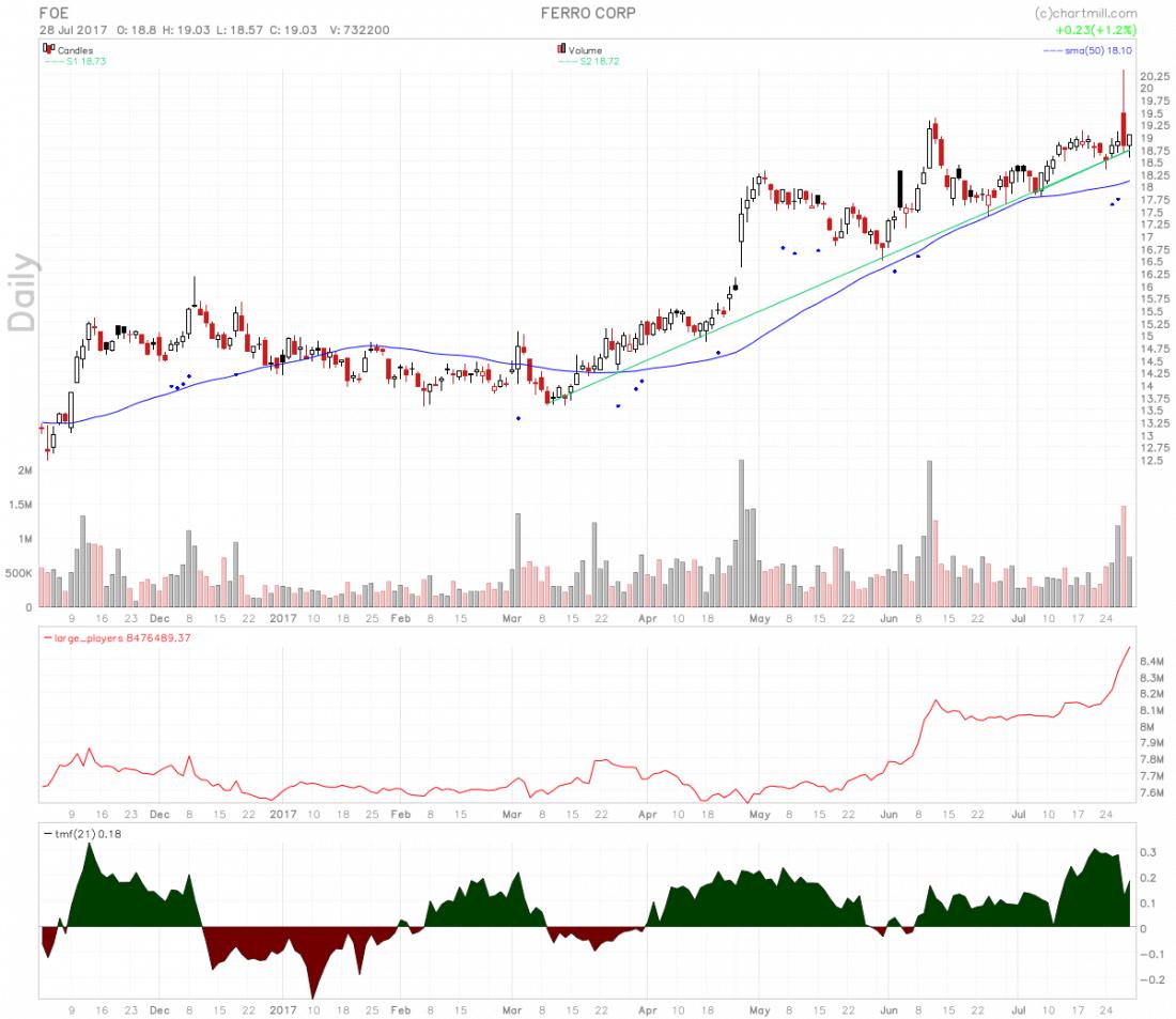 Ferro Corporation Stock