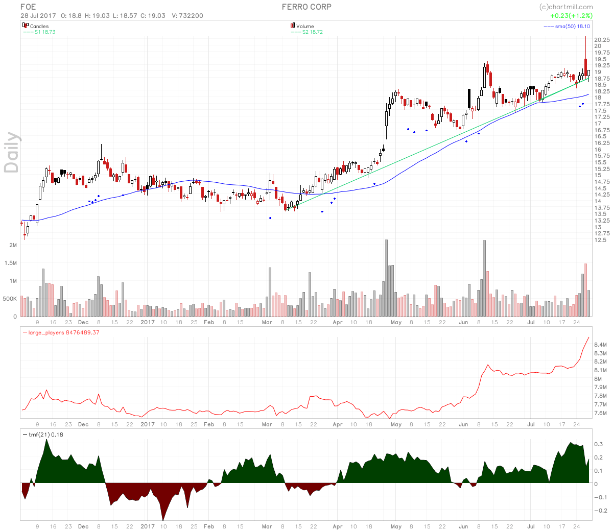 Ferro Corporation Stock Strong Uptrend On Rising Large Players Volume