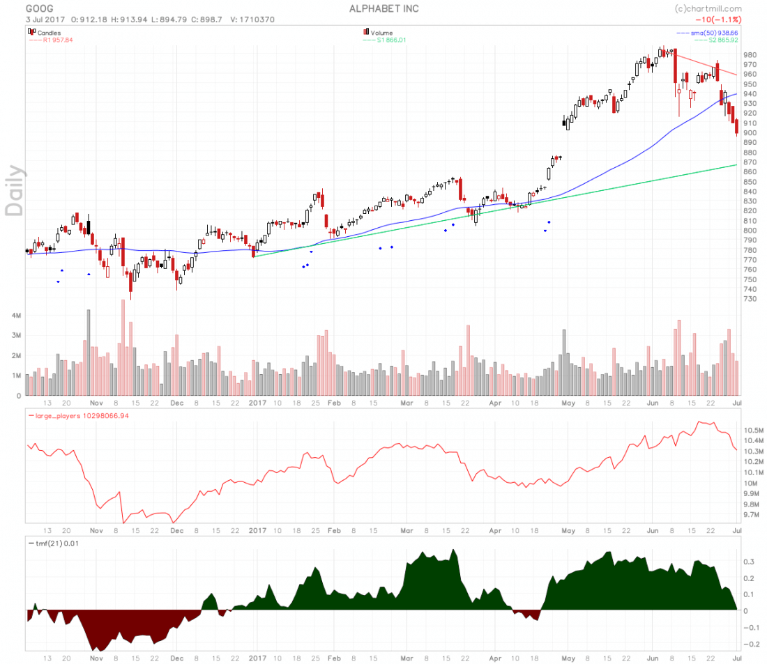business google chart 1100x953 - Tech Stocks To Buy, So Juicy After Recent Pullback