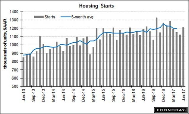 Housing Market Ends Three Straight Monthly Declines