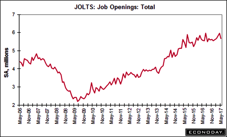 JOLTS Job Openings