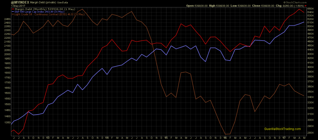business oil prices margin debt spx 1100x484 - Low Gas Prices Are Not Good For Consumers or the US Economy
