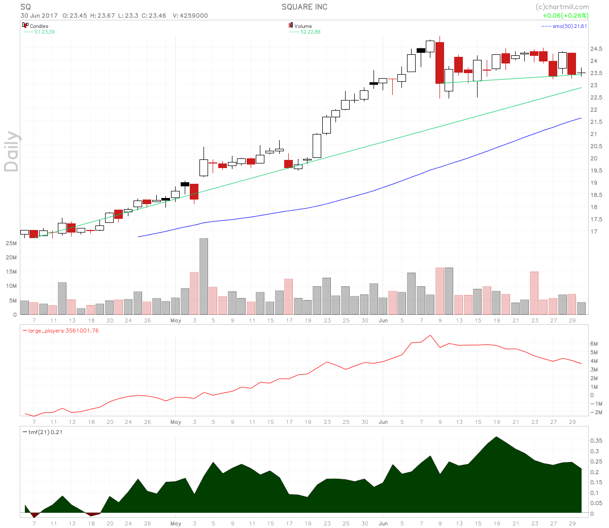Square Stock Consolidates On Momentum Squeeze Setup