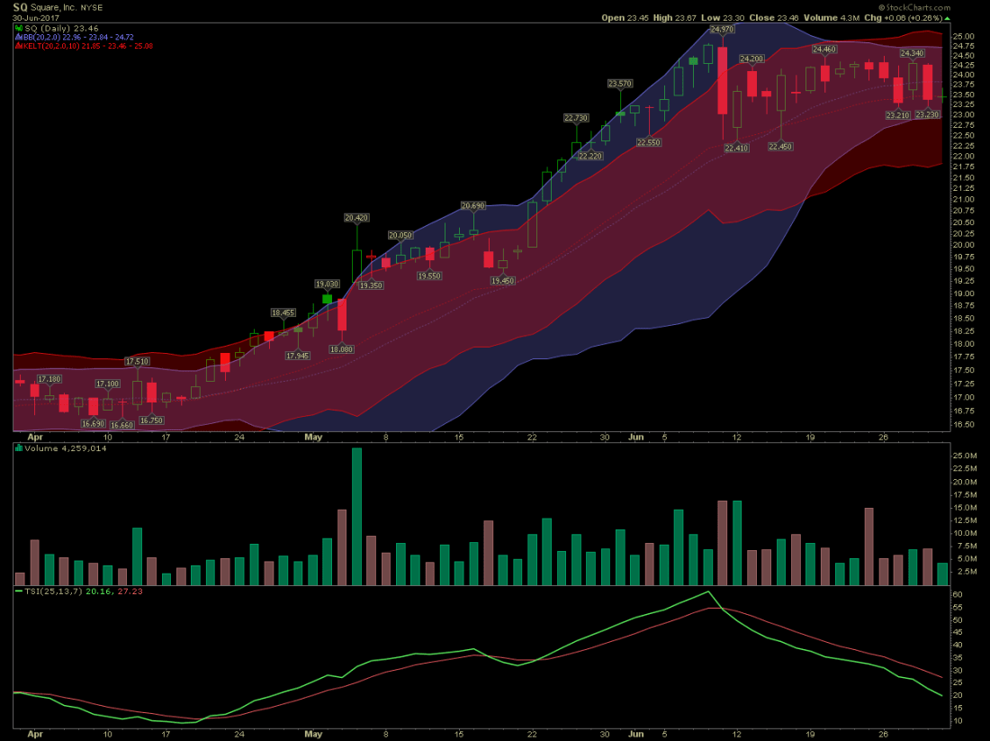 stocks-to-watch square stock 1100x823 - Square Stock Consolidates On Momentum Squeeze Setup