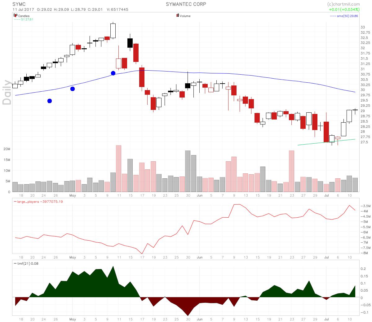 stocks-to-watch symc chart - Symantec Stock Good Swing Long Setup