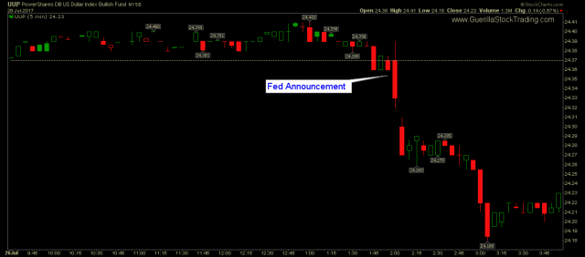 FOMC Announcement Pushed US Dollar Down Big Time