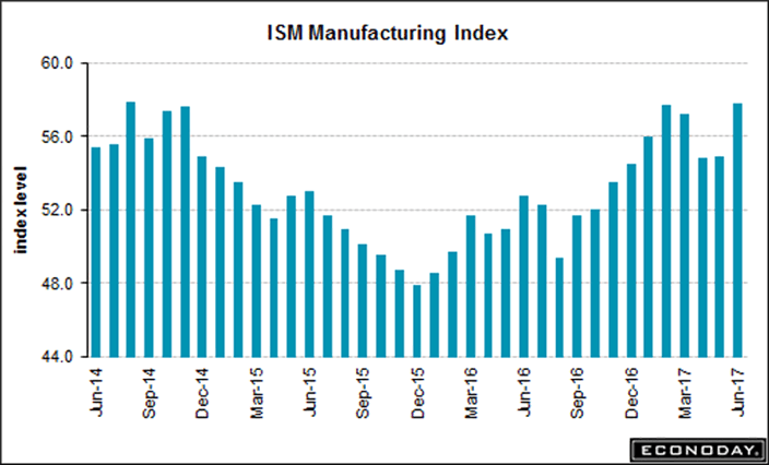 US Manufacturing Grows At Faster Pace In June