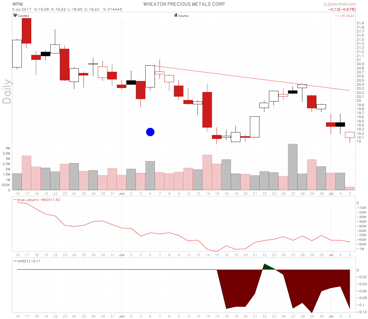 stocks-to-watch wpm chart - Wheaton Precious Metals and AG a Swing Long Setup