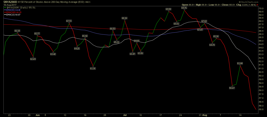 business nyse 200 day chart 1100x484 - Moving Averages and High Low Index Signals