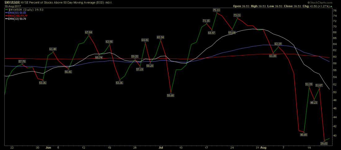 business nyse 50 day 1100x484 - Moving Averages and High Low Index Signals
