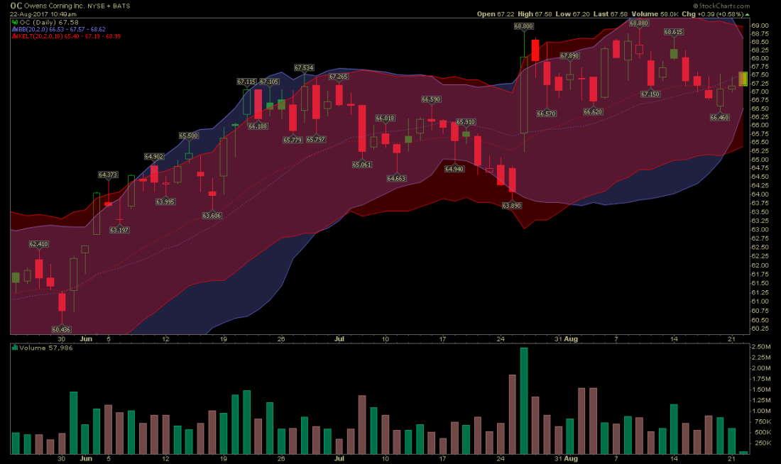 stocks-to-watch owens corning momentum squeeze 1100x654 - Owens Corning Stock Candle Over Candle Off 50 SMA