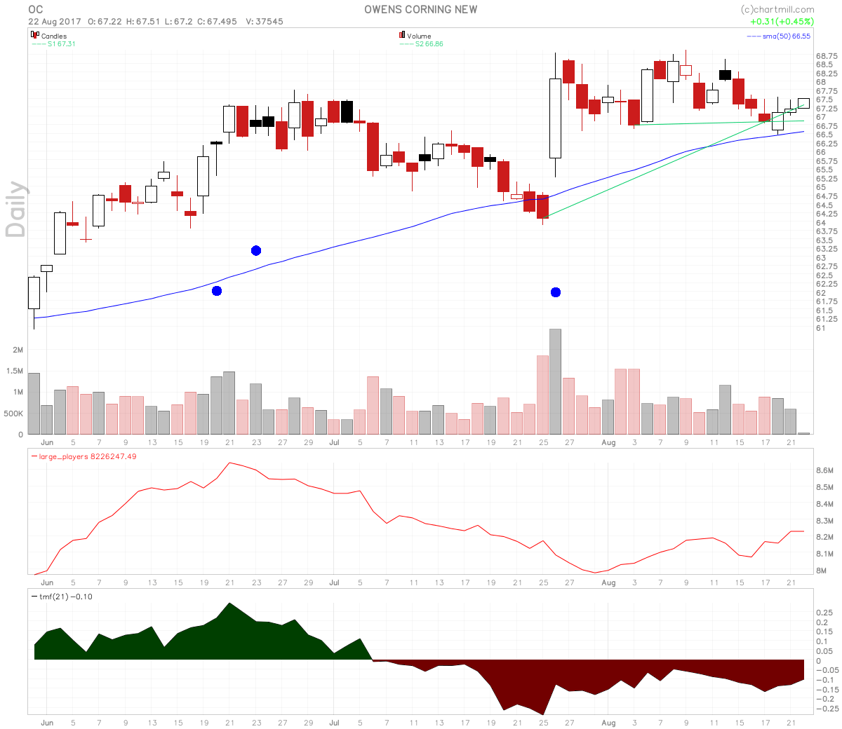 Owens Corning Stock Candle Over Candle Off 50 SMA