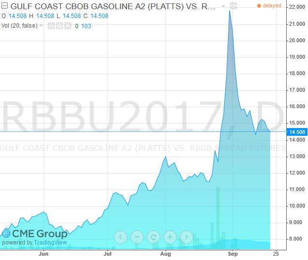 Oil crack spread chart