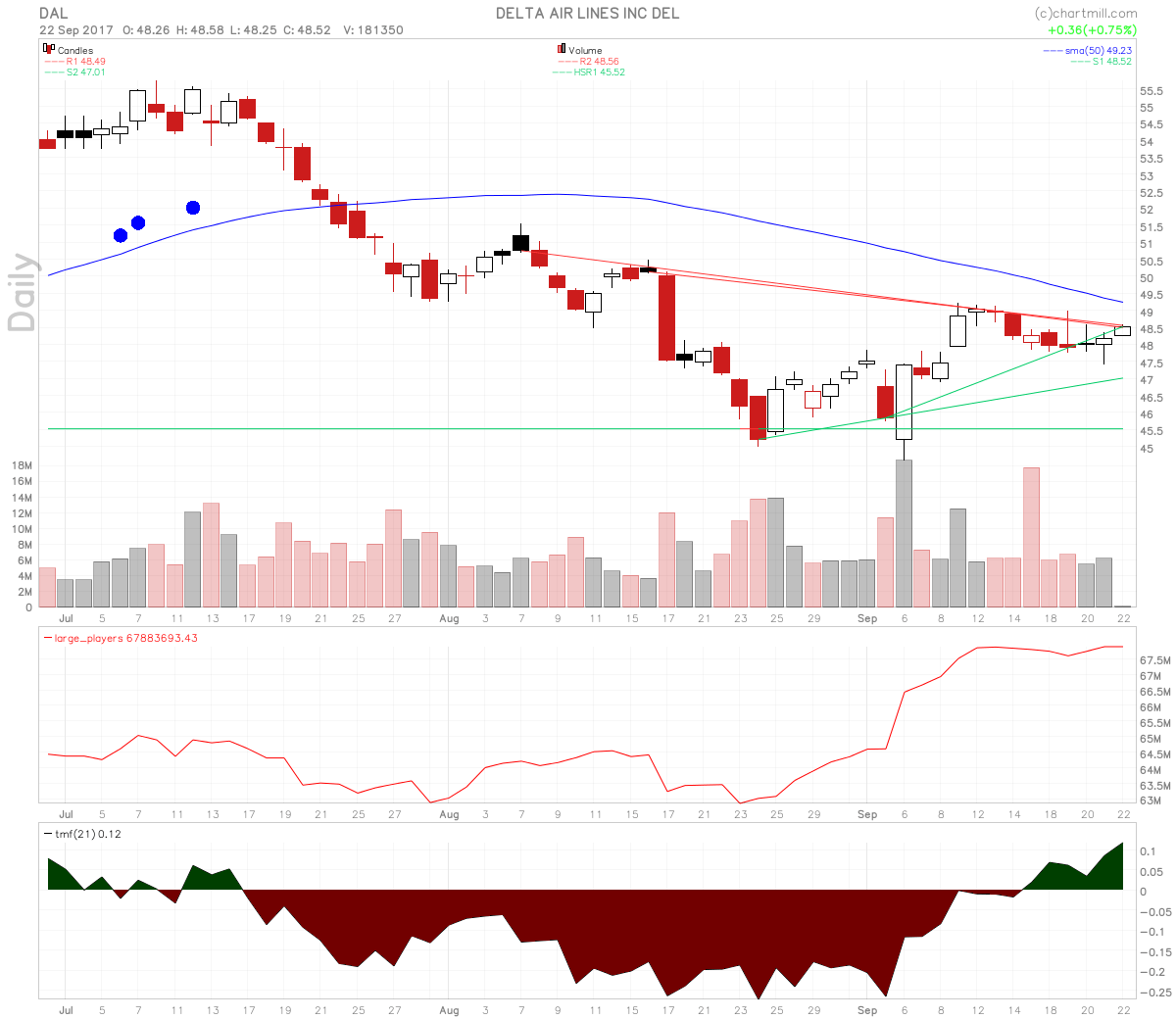Delta Airlines Stock Does Candle Over Candle Reversal