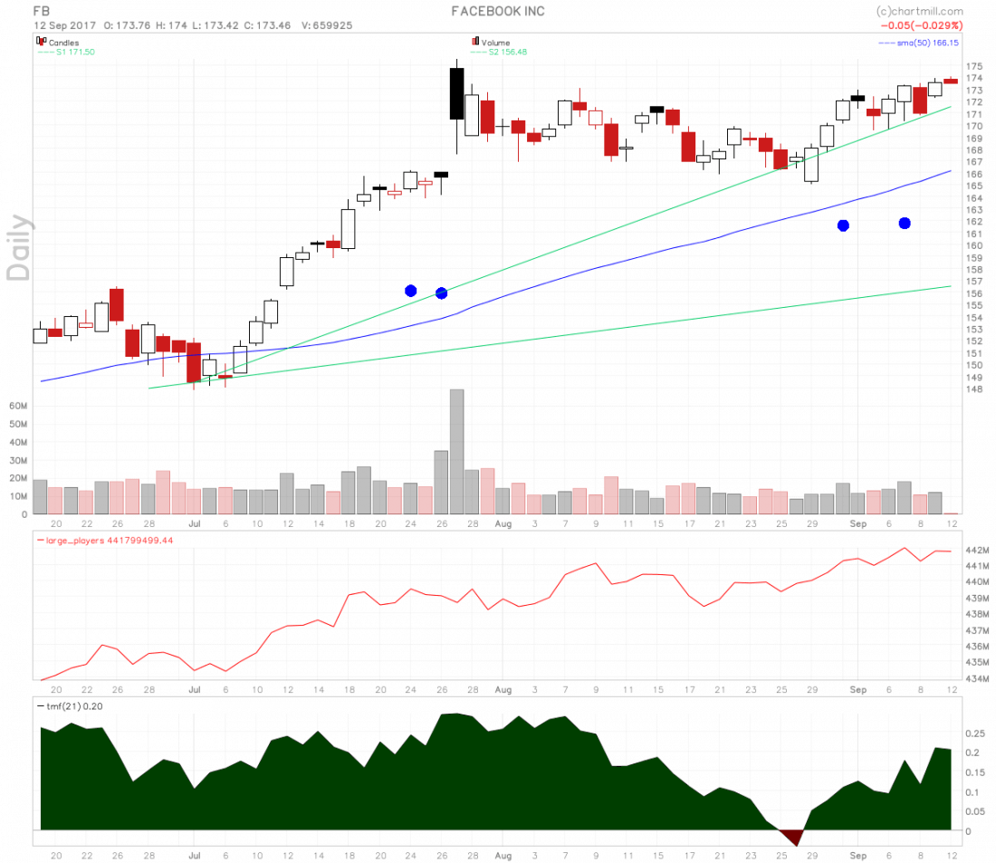 Facebook stock swing long entry on rising Twiggs Money Flow and large players volume.