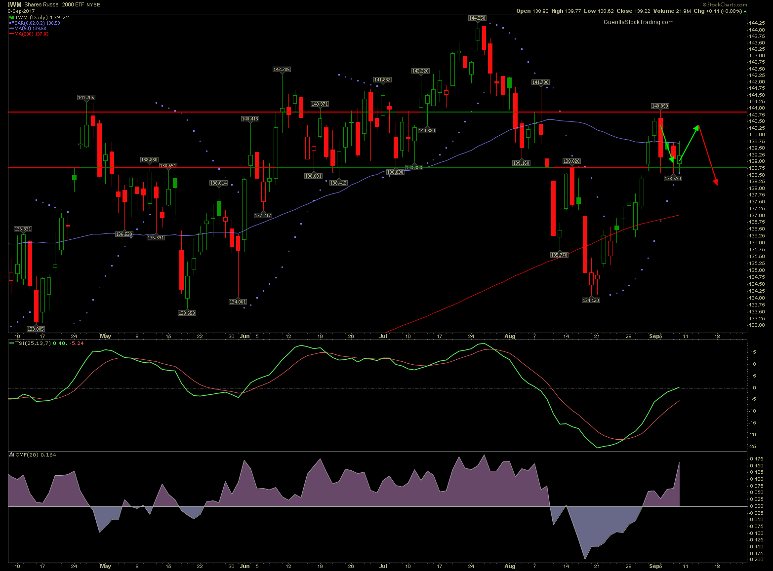 business iwm chart - Russell 2000 Testing Pivotal Support Level