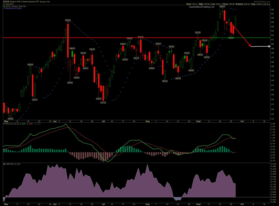 SOXX stock chart