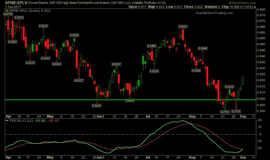 us-economy sphb splv chart - Risk On Market Again...